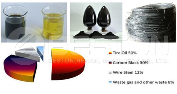 Various End Products of Tyre Pyrolysis